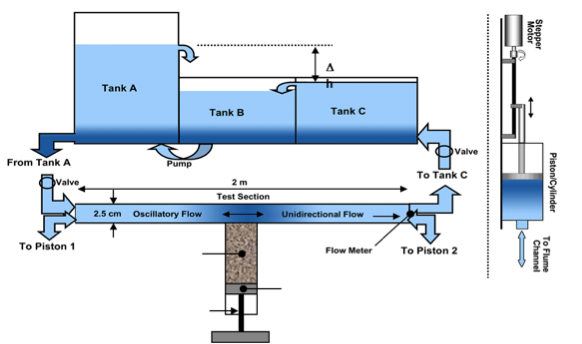 Sediment Erosion Actuated by Wave Oscillations and Linear Flow (SEAWOLF) flume schematic. SEAWOLF provides direct quantification of sediment mobility properties for coastal environments. Flow inside the SEAWOLF is time and directionally varying to mimic near bottom conditions in the ocean crated by the combination of wave induced orbital velocities and ocean currents.