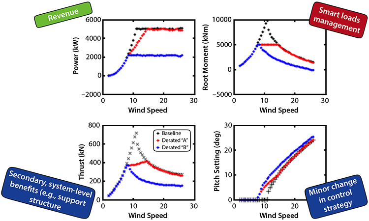 """An analysis of smart loads management strategies indicates that limiting the loads (for example, the root bending moments) can be accomplished through small changes in the control pitch schedule. A more greedy derating approach (Derated """"A"""") results in a power-curve performance that is only affected in the vicinity of the rated wind speed while a more conservative loads-reduction strategy (Derated """"B"""") limits the power to a constant peak value by initiating blade pitch below rated wind speed."""
