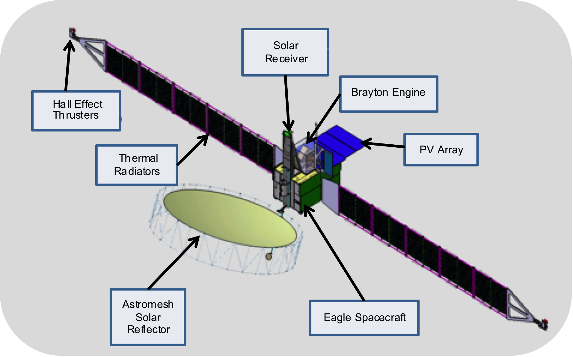 Conceptual drawing of a Solar Electric Propulsion space vehicle.