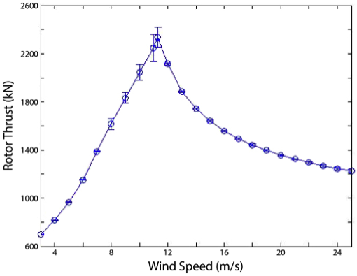 Thrust curve for Sandia's 13.2 MW reference turbine design, developed as part of the large scale rotor design project. This is the turbine modeled for the UMN/SNL project.