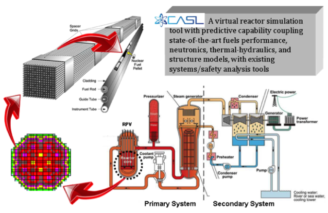 Consortium for Advanced Simulation of Light Water Reactors ...