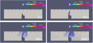 A simulation of liquid natural gas