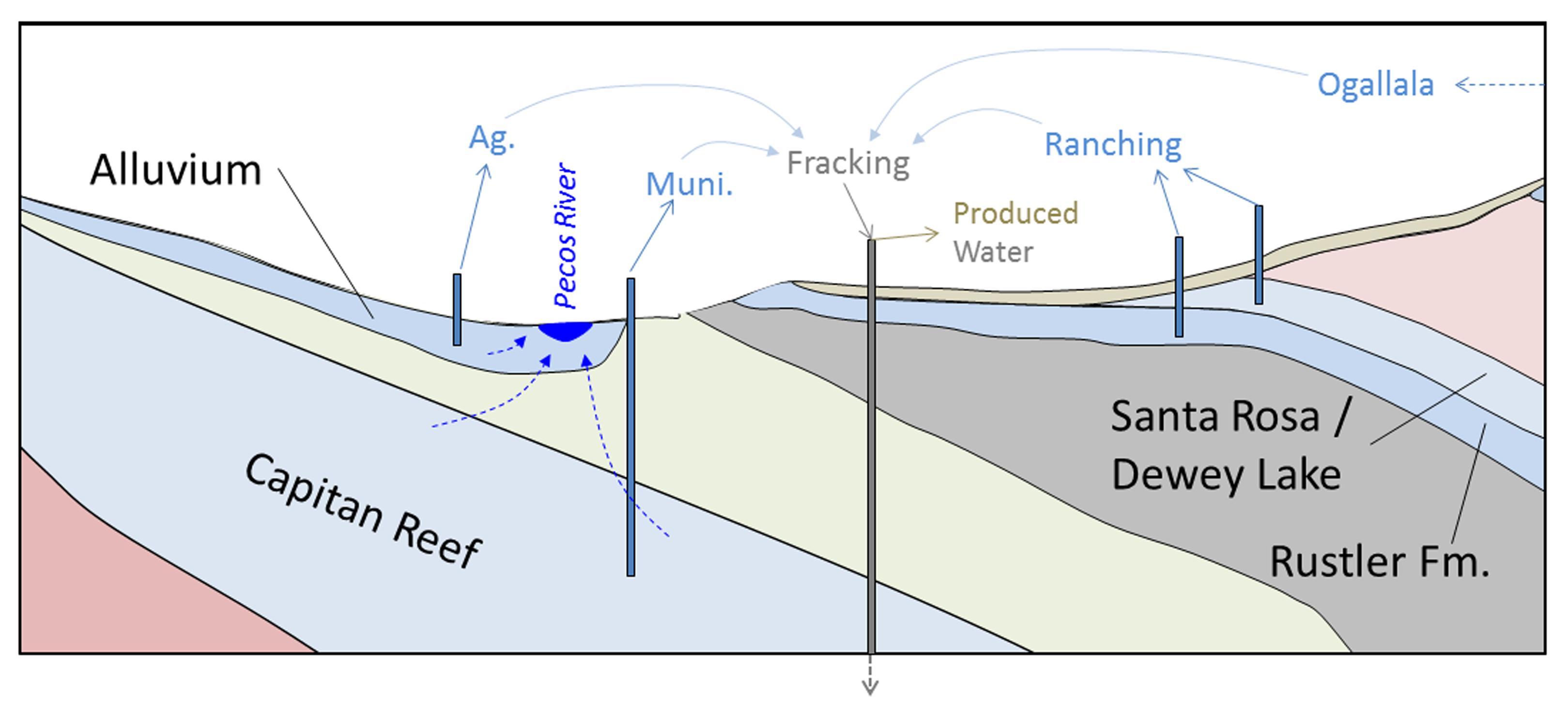 Data Modeling & ysis – Sandia Energy