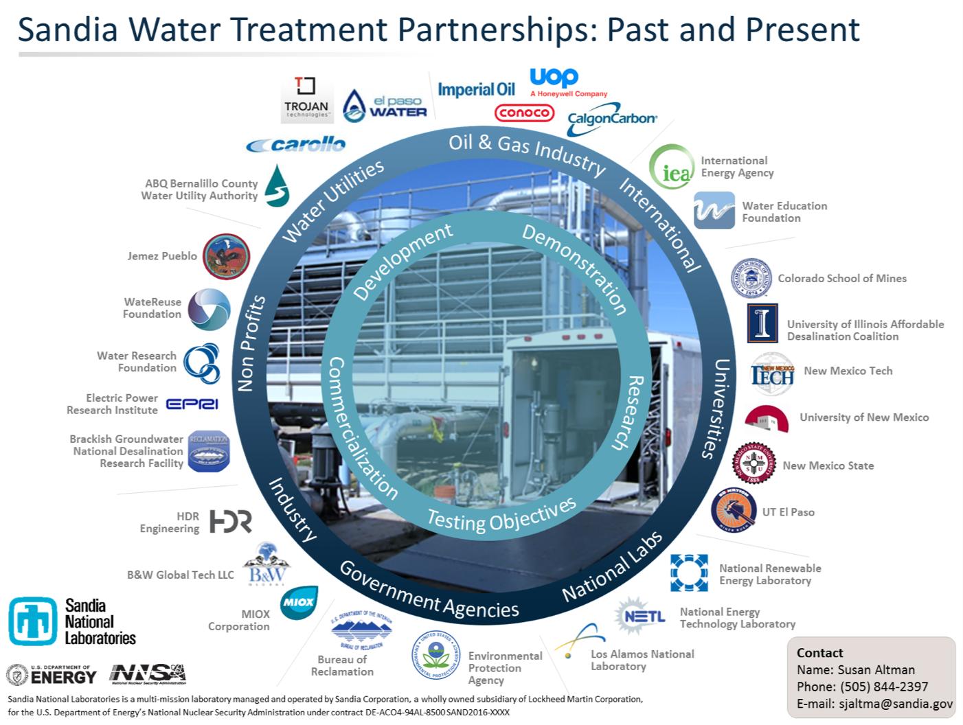 Water Treatment – Sandia Energy