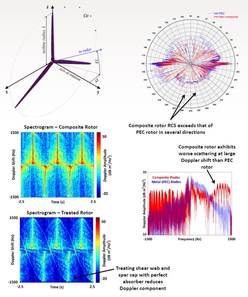 Sandia develops composite laminate coatings that reduce wind turbine radar interference.